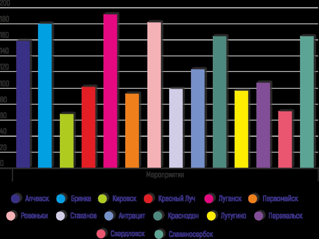 «Мир Луганщине» отчитался за 2018 год 2