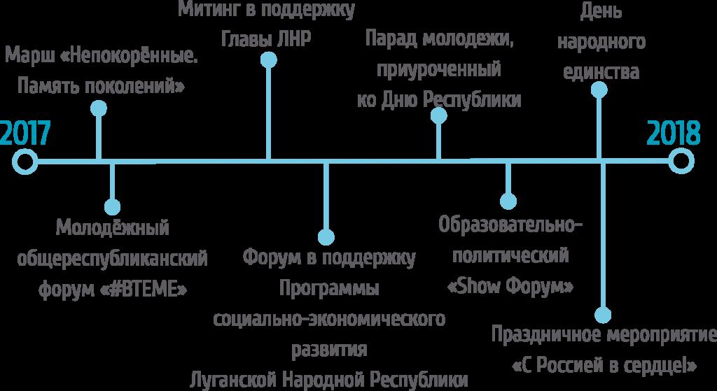 """""""Молодая гвардия"""" подвела итоги 2018 года 1"""