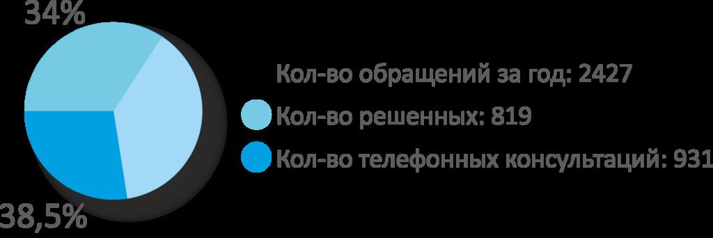 """""""Горячая линия"""" подвела итоги 2018 года 2"""