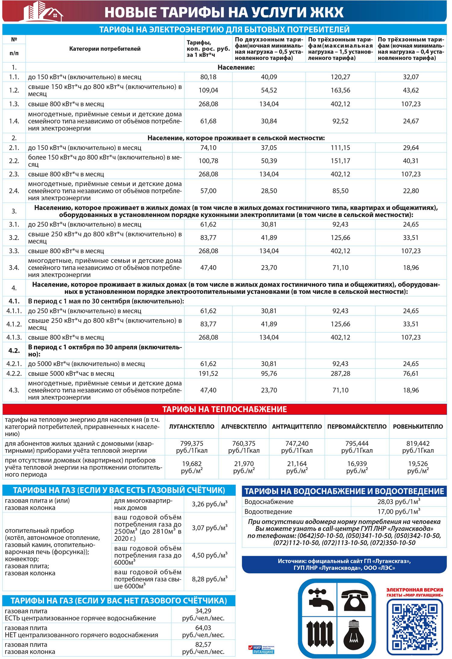 тарифы на услуги ЖКХ ЛНР