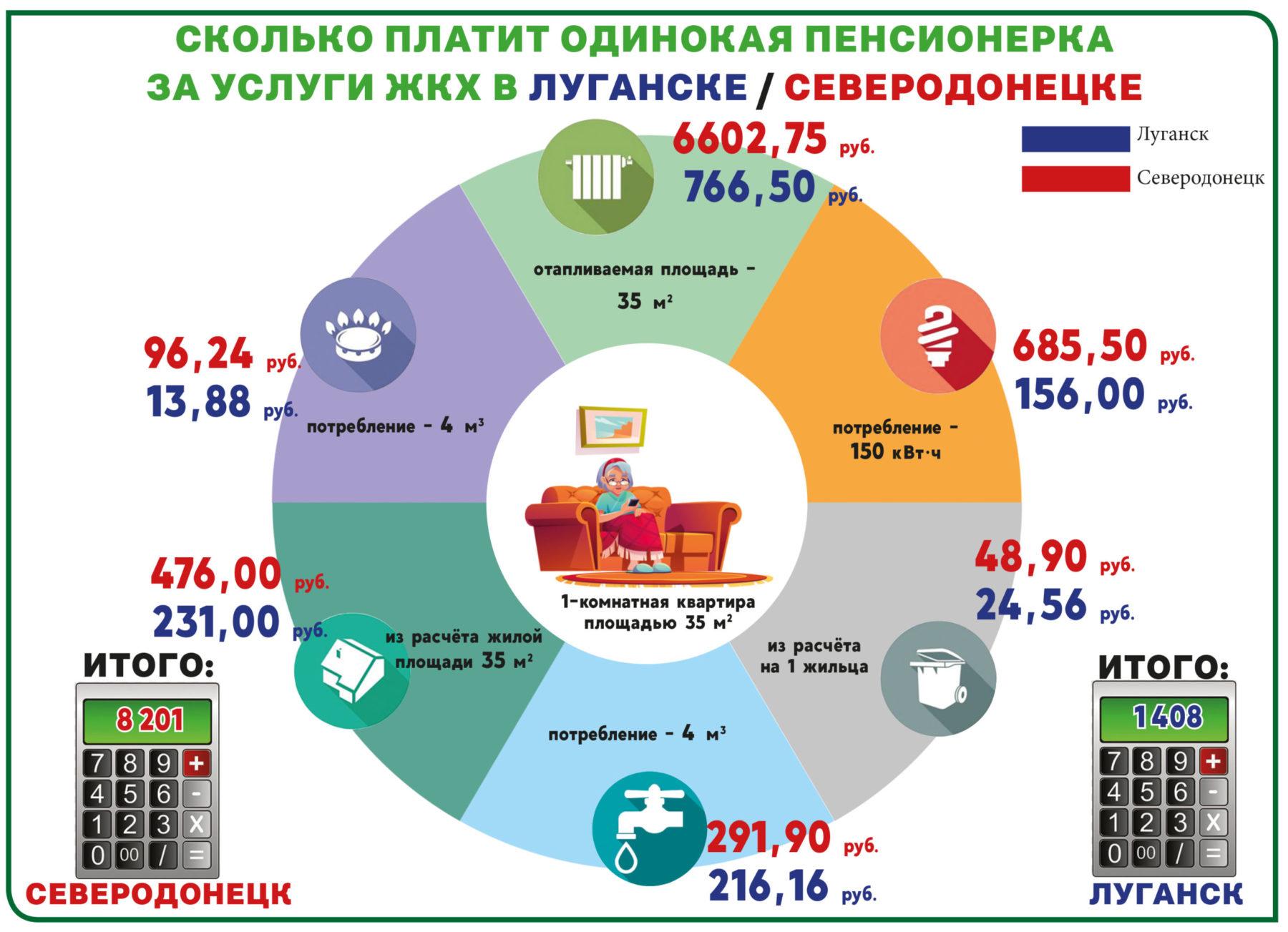 Кто платит за услуги ЖКХ больше: Луганск или Северодонецк? (инфографика) 4