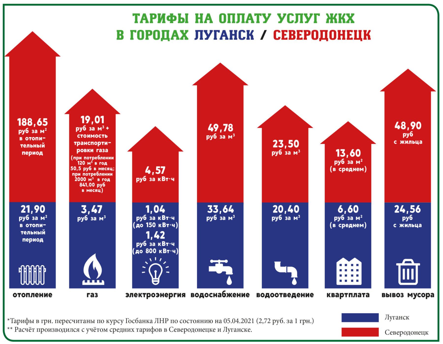 Кто платит за услуги ЖКХ больше: Луганск или Северодонецк? (инфографика)